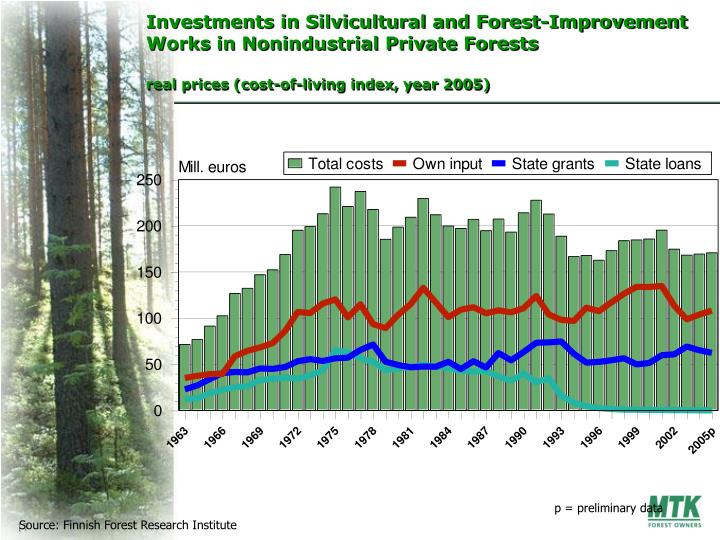 Investments in Silvicultural and Forest-Improvement Works in Nonindustrial Private Forests