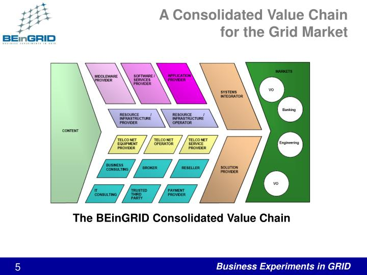 A Consolidated Value Chain