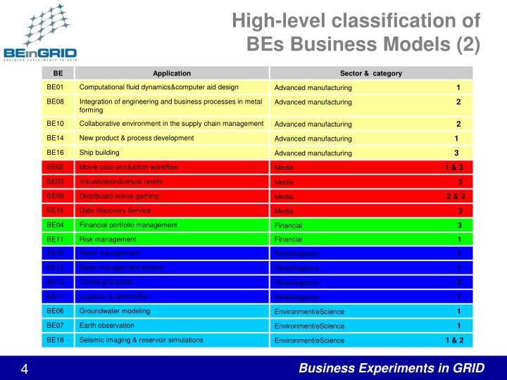 High-level classification of
