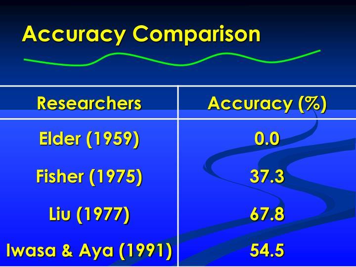Accuracy Comparison