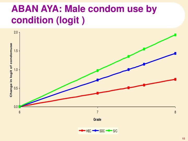 ABAN AYA: Male condom use by condition (logit )