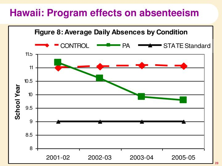 Hawaii: Program effects on absenteeism