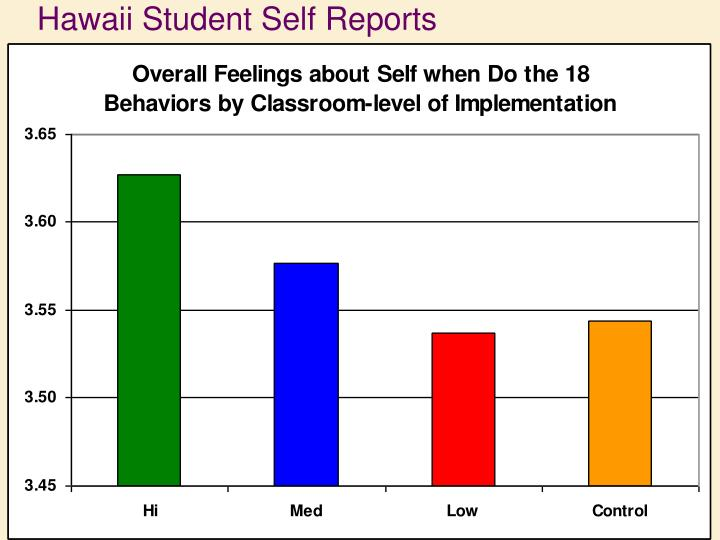 Hawaii Student Self Reports