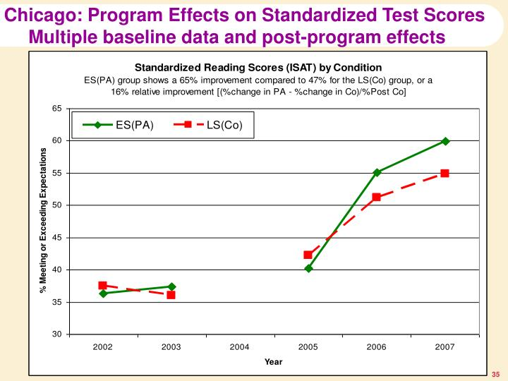 Chicago: Program Effects on Standardized Test Scores