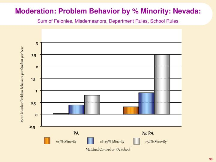 Moderation: Problem Behavior by % Minority: Nevada: