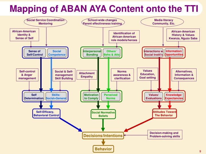 Mapping of ABAN AYA Content onto the TTI
