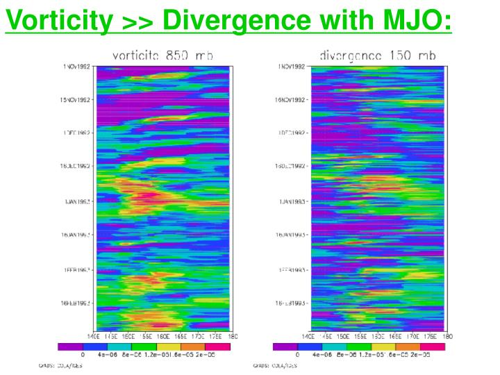 Vorticity >> Divergence with MJO: