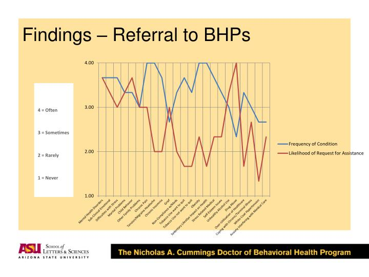 Findings – Referral to BHPs
