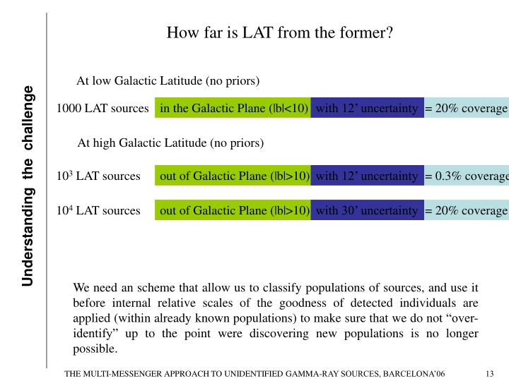 How far is LAT from the former?