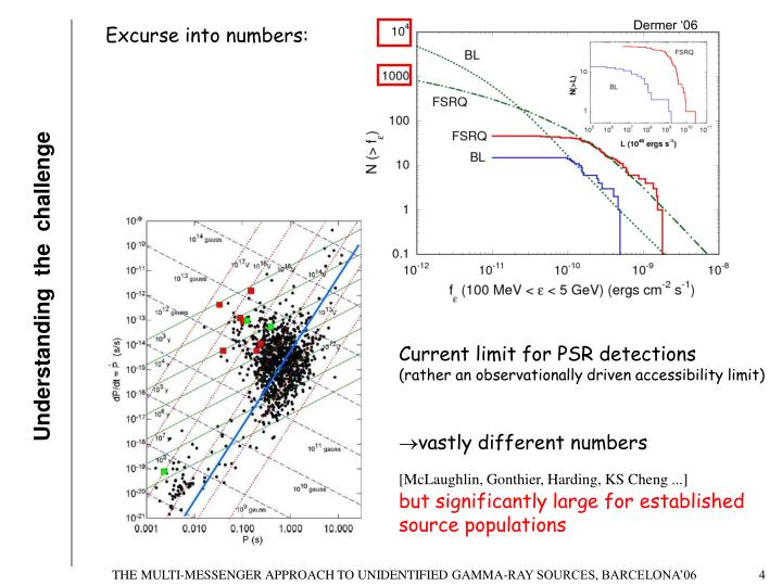 Current limit for PSR detections