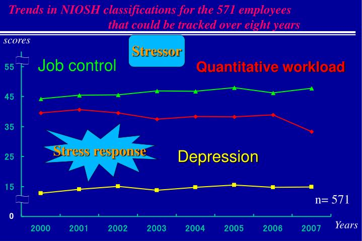 Trends in NIOSH classifications for the 571 employees