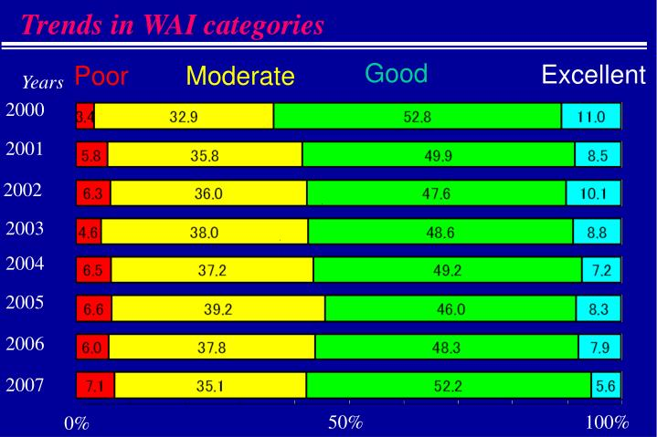 Trends in WAI categories