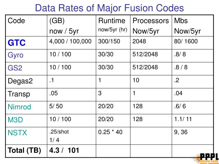 Data Rates of Major Fusion Codes