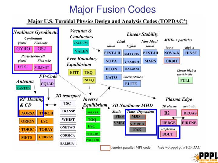 Major fusion codes
