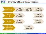 overview of basic library releases