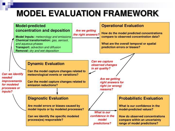 MODEL EVALUATION FRAMEWORK