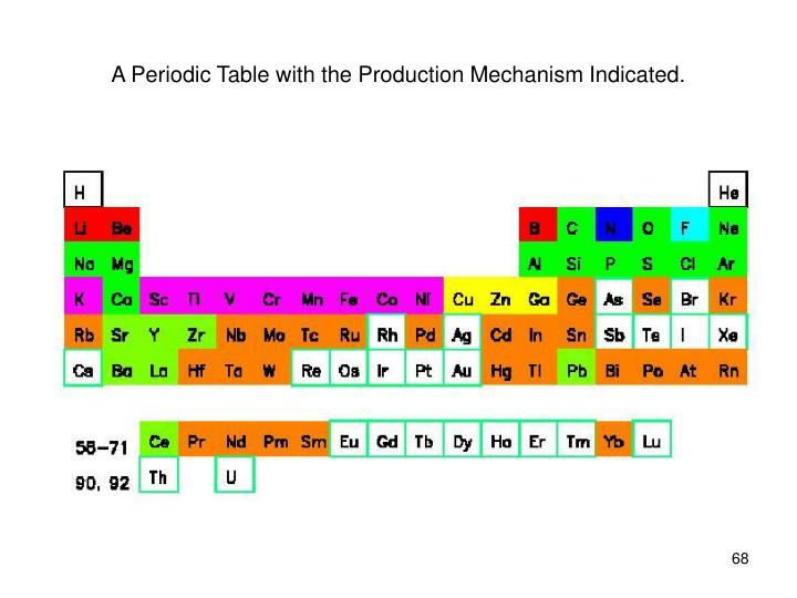 A Periodic Table with the Production Mechanism Indicated.
