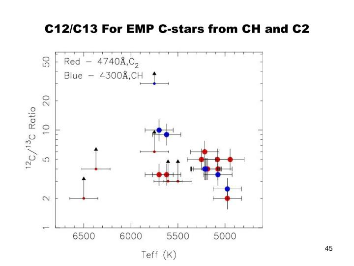 C12/C13 For EMP C-stars from CH and C2