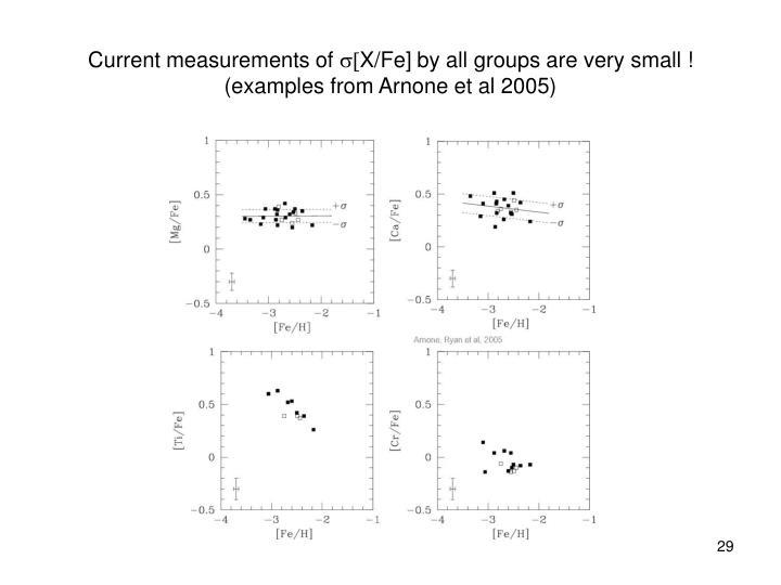 Current measurements of
