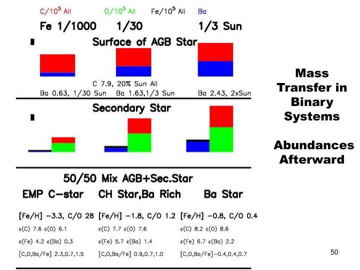Mass Transfer in Binary Systems