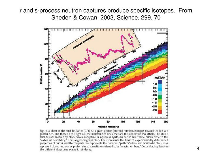 r and s-process neutron captures produce specific isotopes.  From Sneden & Cowan, 2003, Science, 299, 70