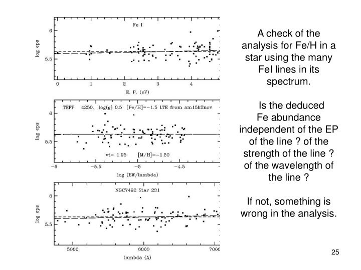 A check of the analysis for Fe/H in a star using the many FeI lines in its spectrum.