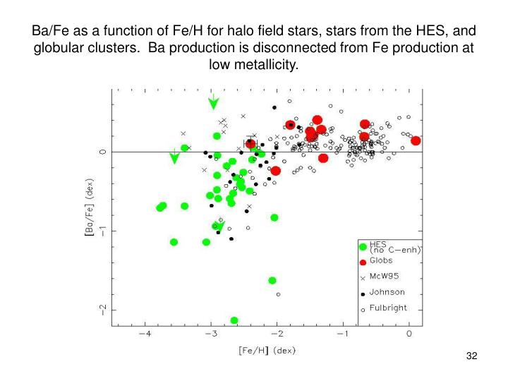 Ba/Fe as a function of Fe/H for halo field stars, stars from the HES, and globular clusters.  Ba production is disconnected from Fe production at low metallicity.