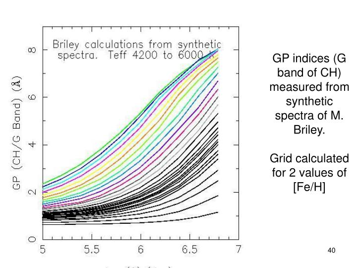 GP indices (G band of CH) measured from synthetic spectra of M. Briley.