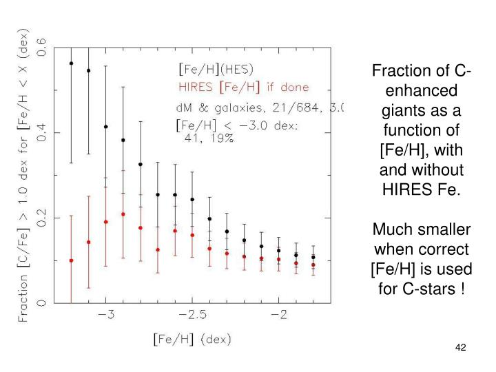 Fraction of C-enhanced giants as a function of [Fe/H], with and without HIRES Fe.