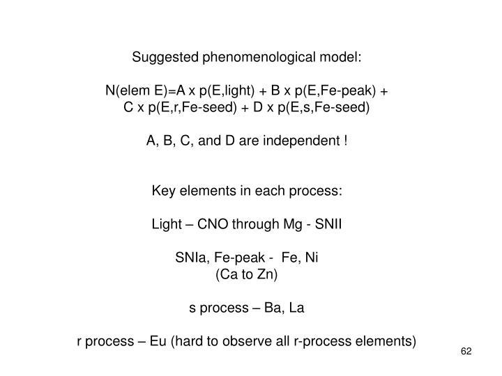 Suggested phenomenological model: