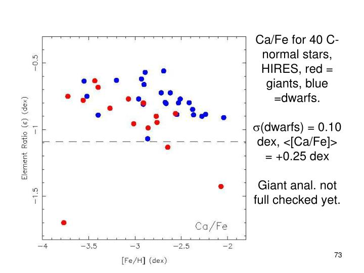 Ca/Fe for 40 C-normal stars, HIRES, red = giants, blue =dwarfs.