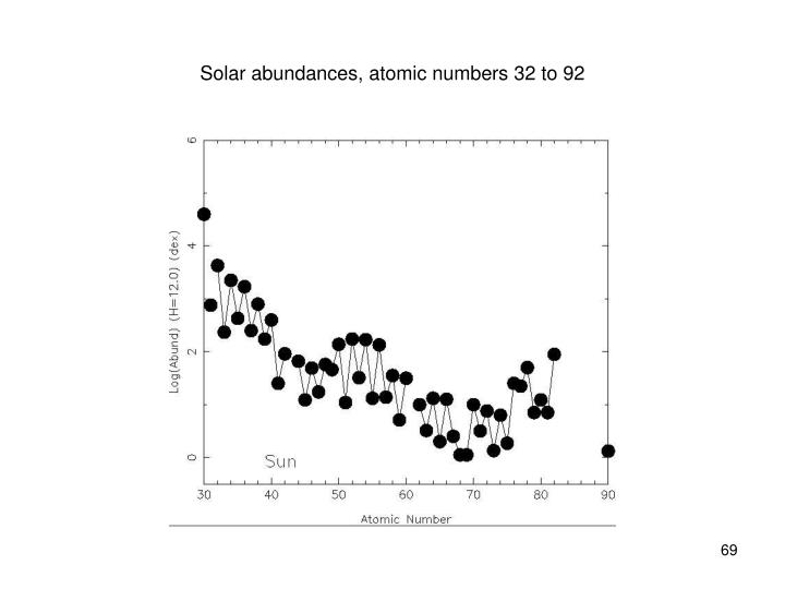 Solar abundances, atomic numbers 32 to 92