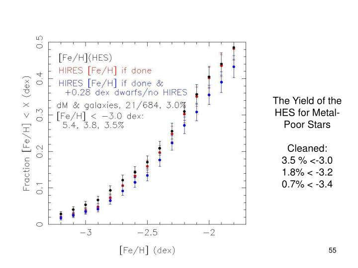 The Yield of the HES for Metal-Poor Stars