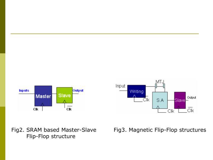 Fig2. SRAM based Master-Slave