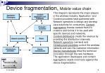 device fragmentation mobile value chain
