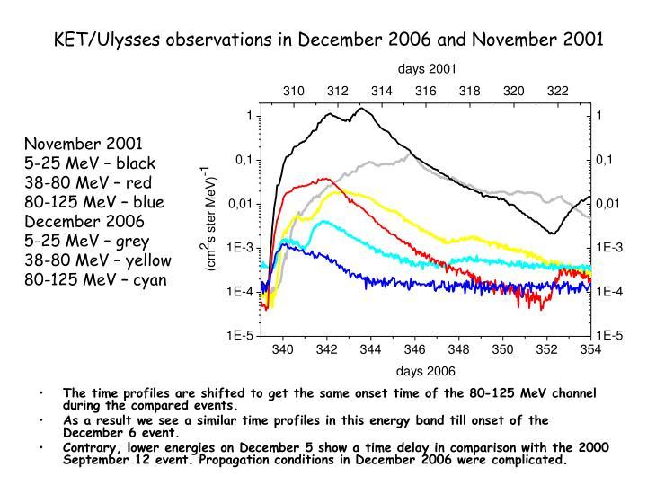 KET/Ulysses observations in December 2006 and November 2001