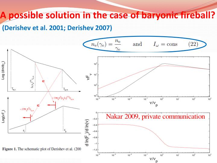 A possible solution in the case of baryonic fireball?