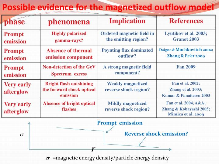 Possible evidence for the magnetized outflow model