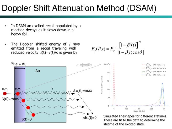 Doppler Shift Attenuation Method (DSAM)