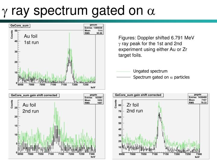  ray spectrum gated on 