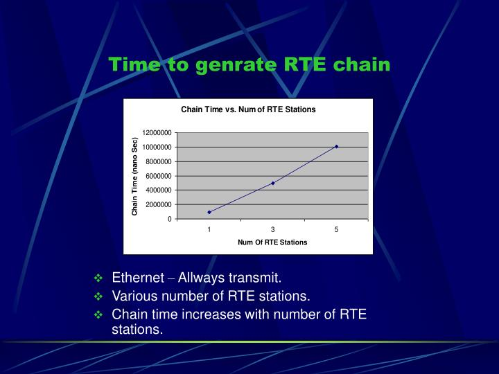 Time to genrate RTE chain