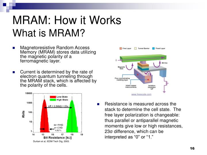 Magnetoresistive Random Access Memory (MRAM) stores data utilizing the magnetic polarity of a ferromagnetic layer.