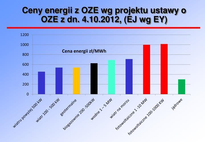 Ceny energii z OZE wg projektu ustawy o OZE z dn. 4.10.2012, (EJ wg EY)