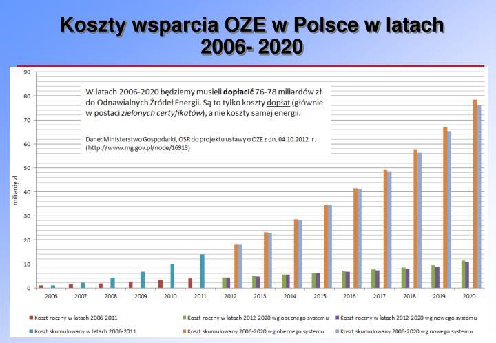 Koszty wsparcia OZE w Polsce w latach 2006- 2020
