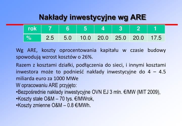 Nakłady inwestycyjne wg ARE