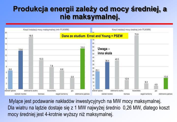 Produkcja energii zależy od mocy średniej, a nie maksymalnej.