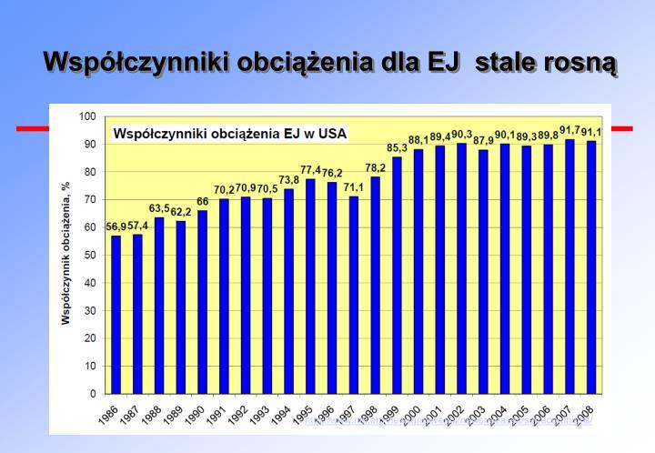Współczynniki obciążenia dla EJ  stale rosną