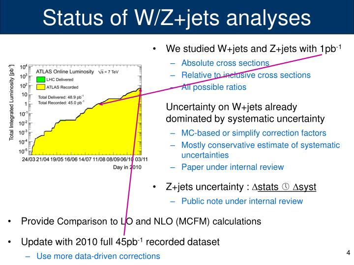 Status of W/Z+jets analyses
