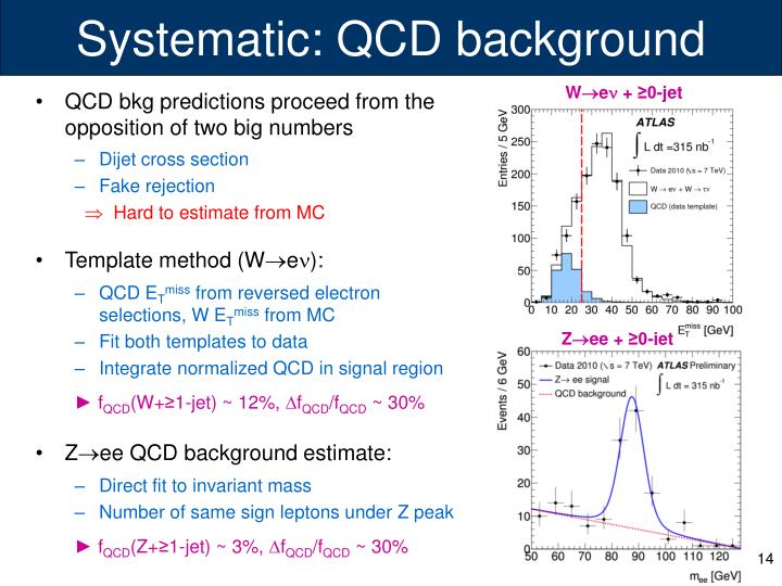Systematic: QCD background