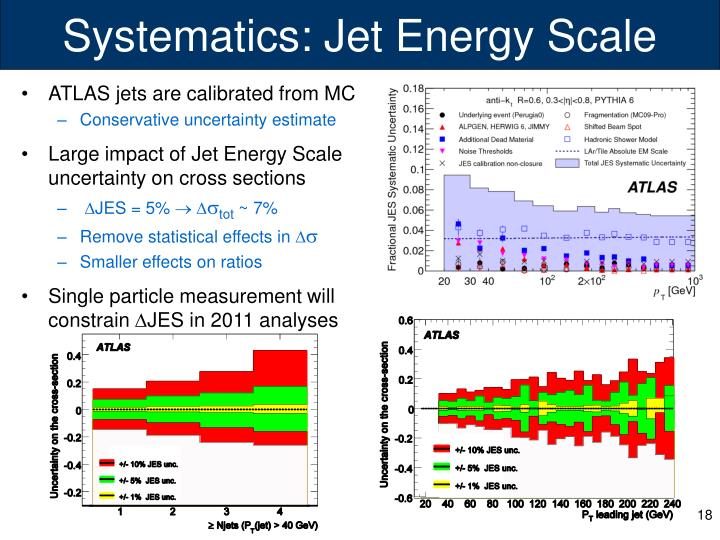 Systematics: Jet Energy Scale
